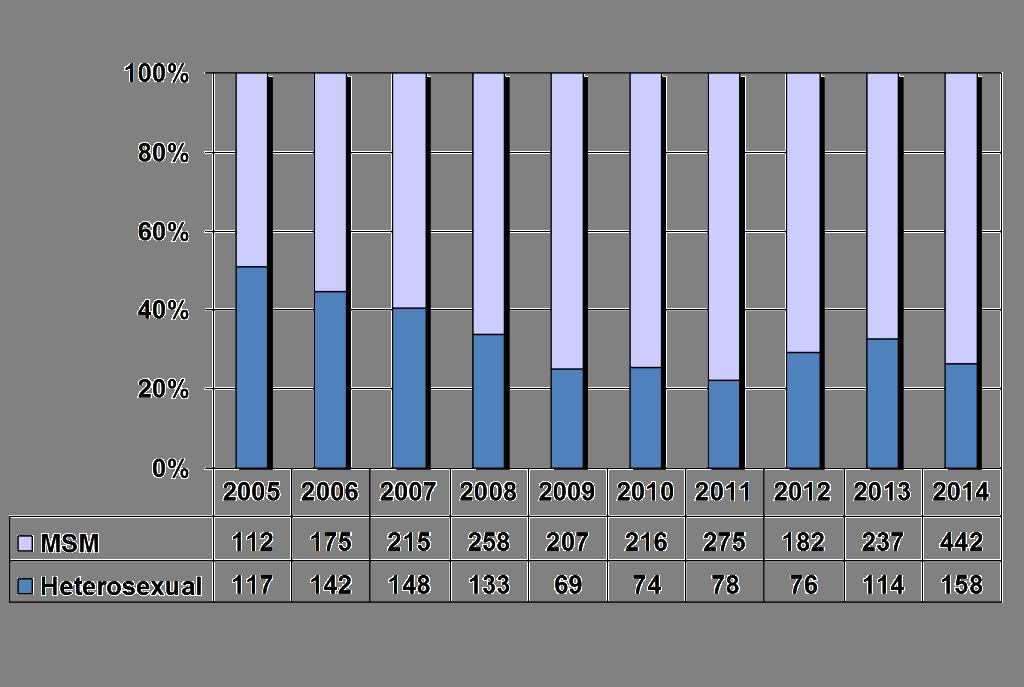 Sex Pref 2005 - 2014